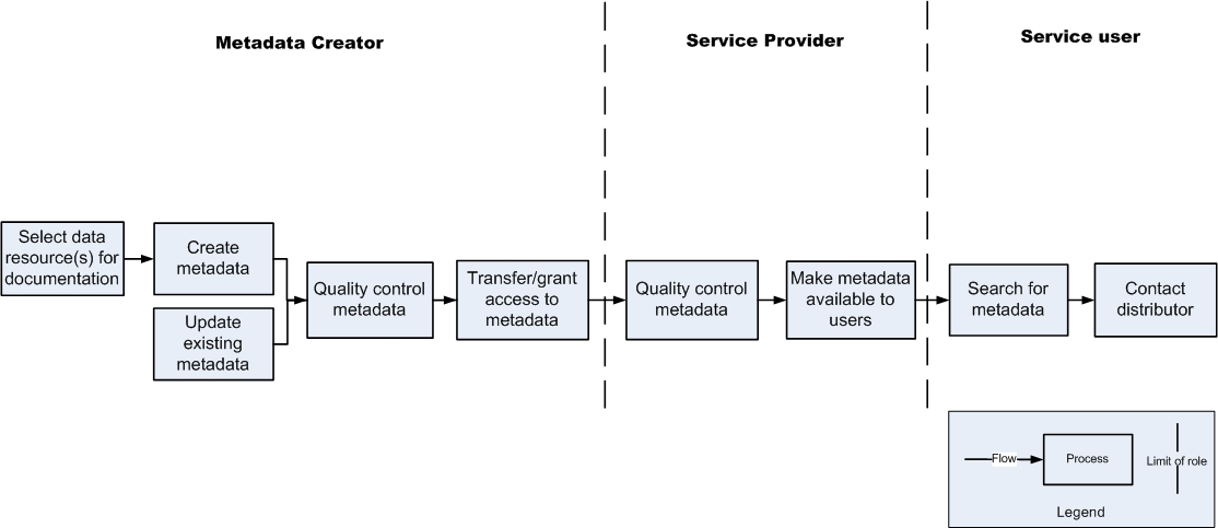 Simple Process model for metadata creation, maintenance, service provision and use